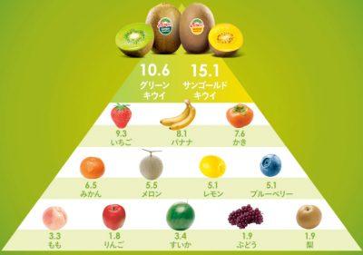 グリーンキウイとゴールドキウイの栄養