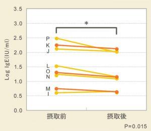 乳酸菌EC-12株の花粉症実験結果
